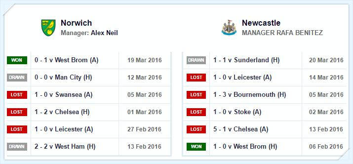 Norwich v Newcastle_round32_2016_tintoantap