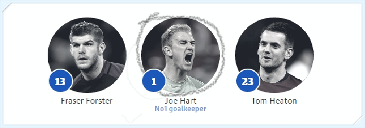 Euro 2016 - Anh -thu-mon - england - goalkeepers_tin-toan-tap