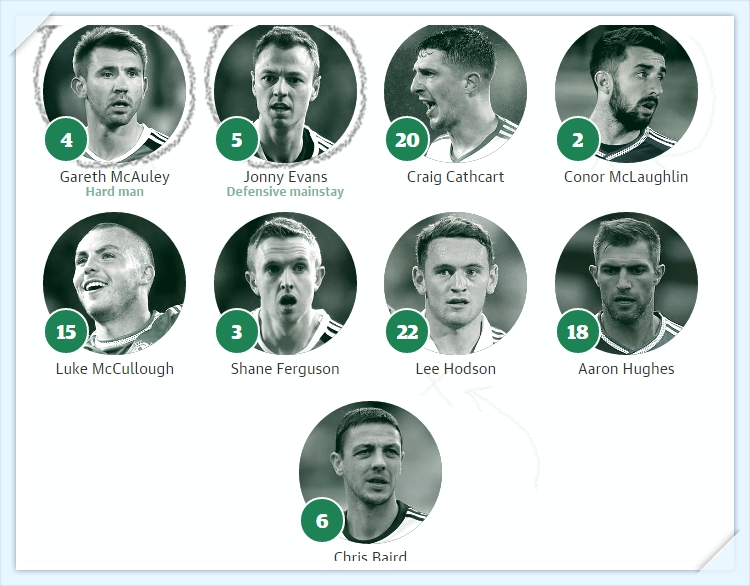 Euro 2016 - Bac Ailen - hau ve - North Ireland Squad team defenders_tin-toan-tap