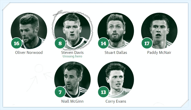 Euro 2016 - Bac Ailen - tien ve - North Ireland Squad team midfielders_tin-toan-tap