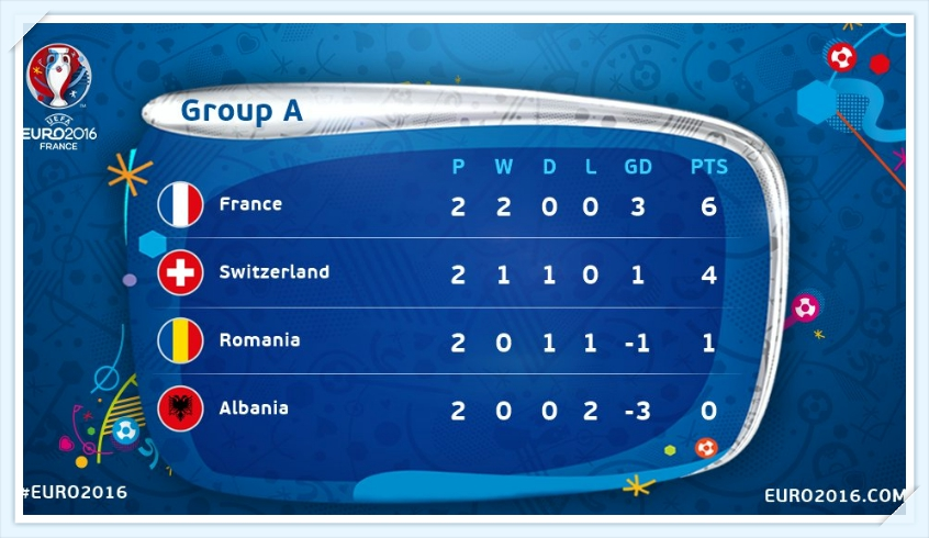 Euro 2016 - Bang xep hang bang A - Group A Result_tin-toan-tap