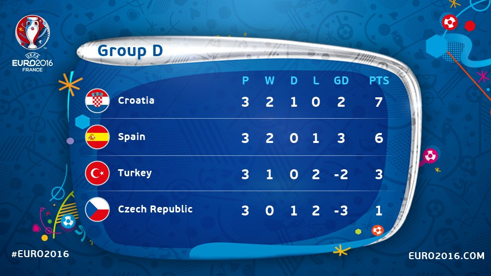 Euro 2016 - Bang xep hang bang D - Group D Result
