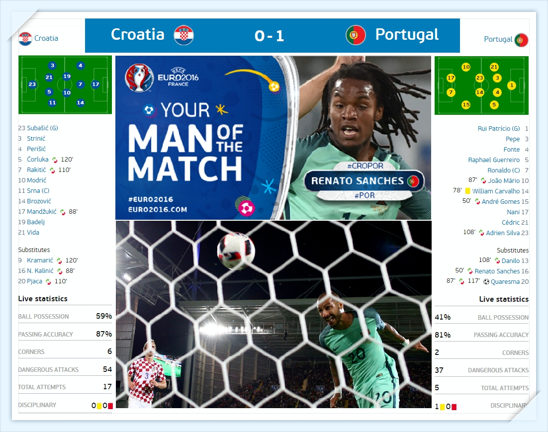 Euro 2016 - Croatia - bo dao nha - Croatia vs Portugal Line up - Ket qua ti so results_tin-toan-tap