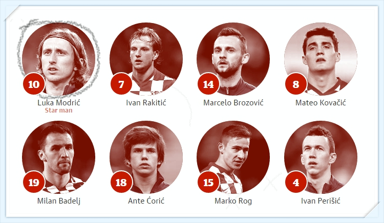 Euro 2016 - Croatia -tien-ve - Croatia Squad team midfielders_tin-toan-tap