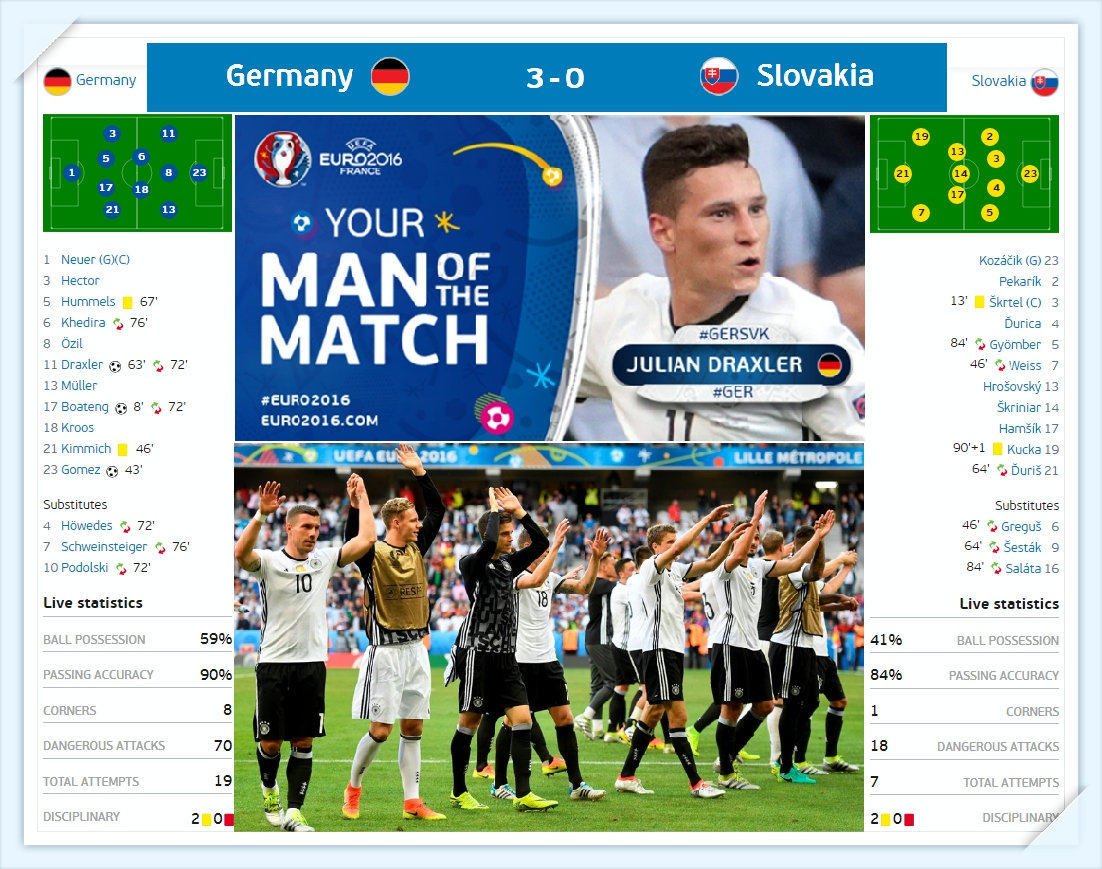 Euro 2016 - Duc - Slovakia du doan ti so - Germany vs Slovakia Line up - Ket Qua ti so results_tin-toan-tap