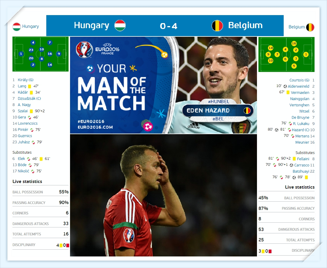 Euro 2016 - Hungari vs bi - du doan ti so - Hungary vs Belgium Line up - ket qua tran dau_tin-toan-tap