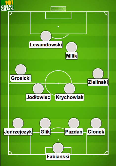 Euro 2016 - Thuy Sy vs Ba lan doi hinh du kien - Switzerland vs Poland Line up - Poland Team