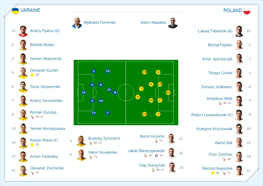 Euro 2016 - Ukraina - ba lan - du doan ti so - Ukraine - Poland - line up - doi hinh thi dau_tin-toan-tap