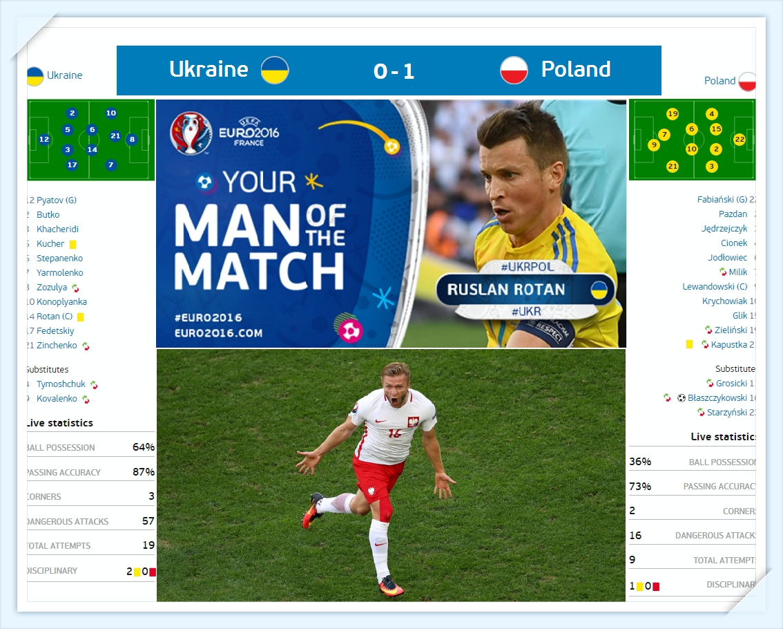 Euro 2016 - Ukraina - ba lan - du doan ti so - Ukraine - Poland - line up - ket qua - ti so - result_tin-toan-tap