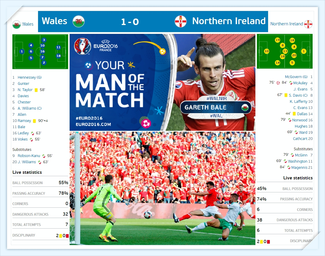 Euro 2016 - Xu Wale - Bac Ai len doi hinh du kien - Wales vs North Ireland Line up - ket qua ti so results_tin-toan-tap