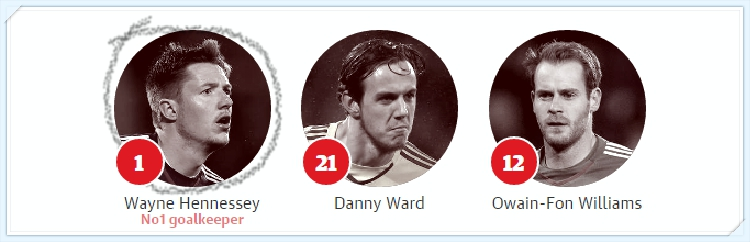 Euro 2016 - Xu Wales -thu-mon-Wales -squad-team-goalskeepers_tin-toan-tap