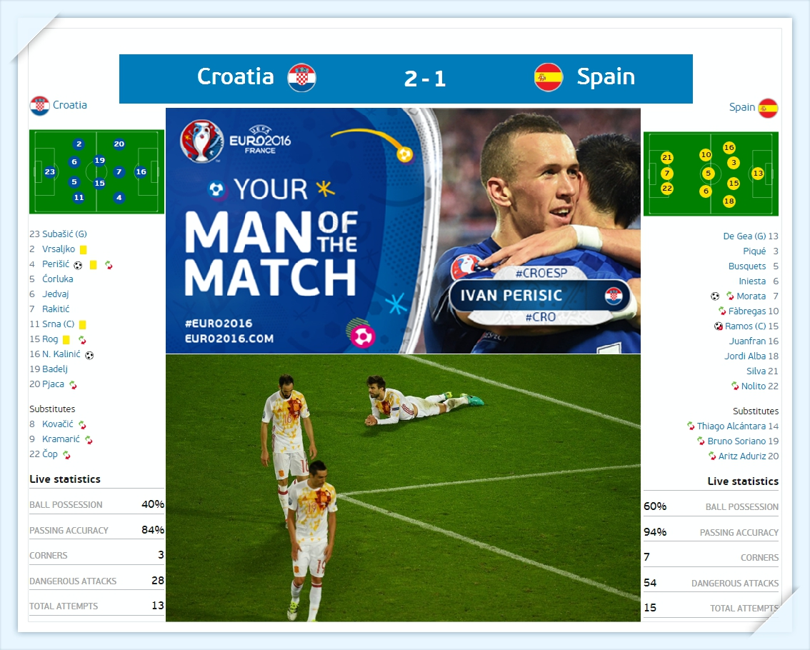 Euro 2016 - croatia - tay ban nha -du doan ti so - Croatia - Spain ket qua ti so - results_tin-toan-tap