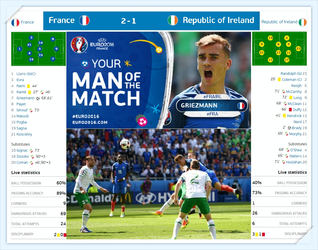 Euro 2016 - phap - ch ai len du doan ti so - France vs Republic of Ireland Line up - Ket qua ti so - results_tin-toan-tap - Copy