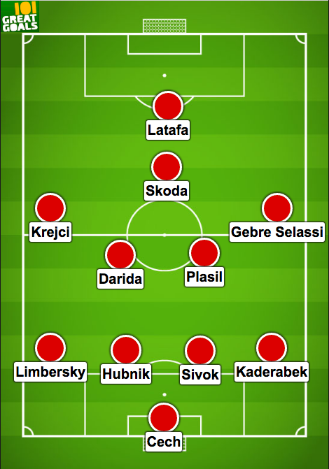 Euro 2016 - sec-tho-nhi-ky -du doan ti so - Czech - turkey - Predicted - team Czech