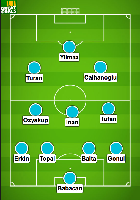 Euro 2016 - sec-tho-nhi-ky -du doan ti so - Czech - turkey - Predicted - team Turkey