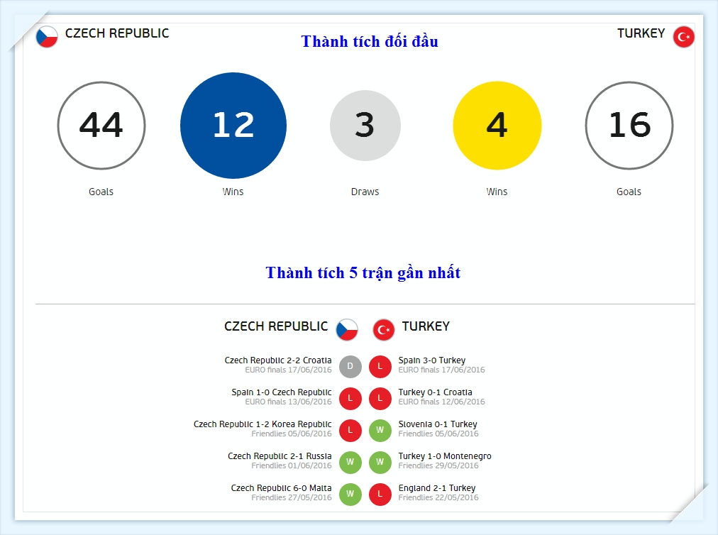 Euro 2016 - sec-tho-nhi-ky -du doan ti so - Czech - turkey - Predicted - thanh tich doi dau_tin-toan-tap