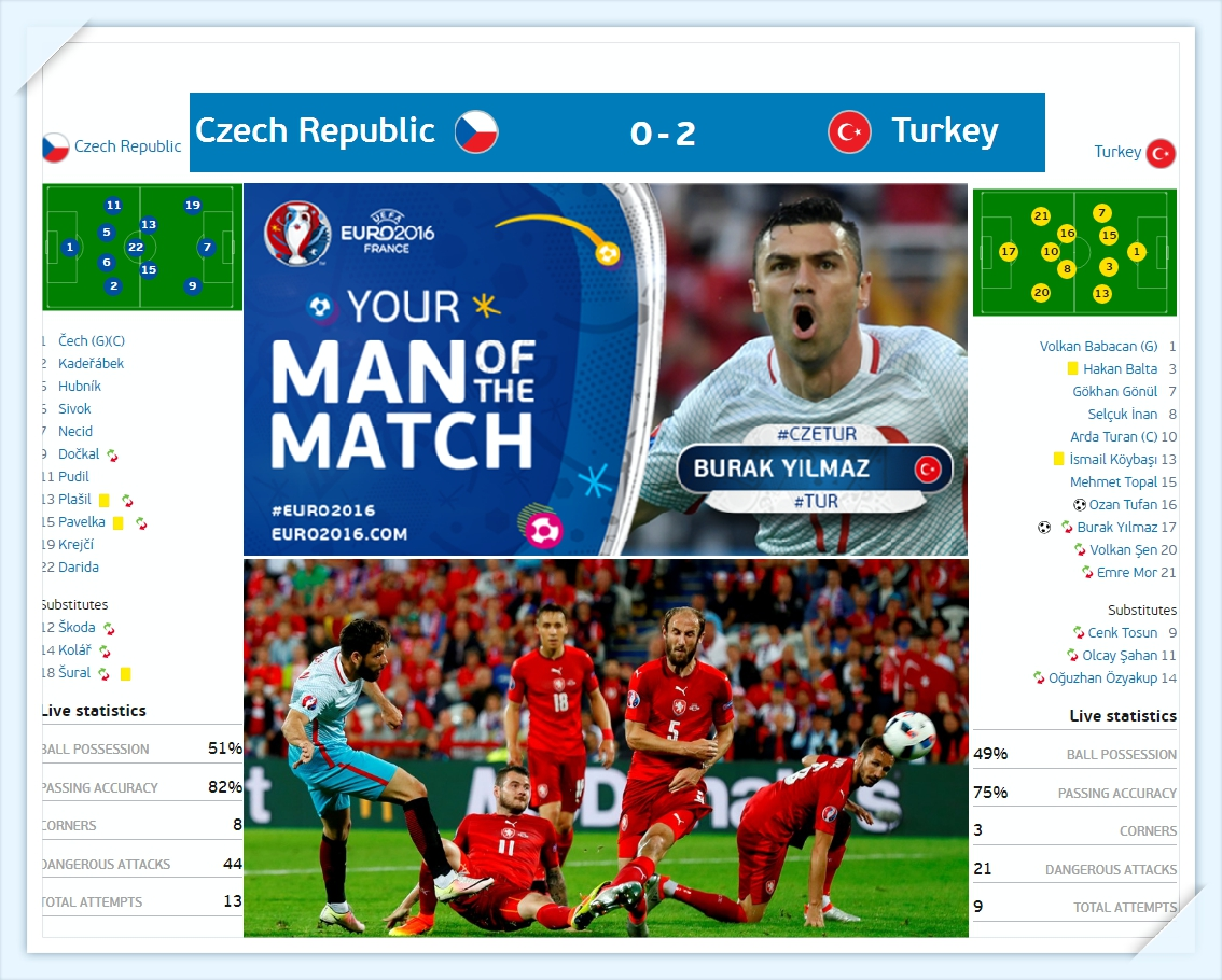 Euro 2016 - sec-tho-nhi-ky -du doan ti so - Czech - turkey - ket qua ti so results_tin-toan-tap