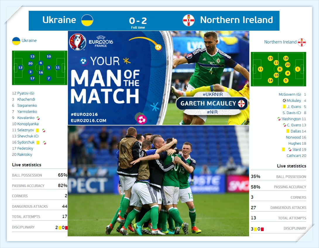 Euro 2016 - ukraina - bac ai - ukraine north ireland - ket-qua-ti-so_tin-toan-tap