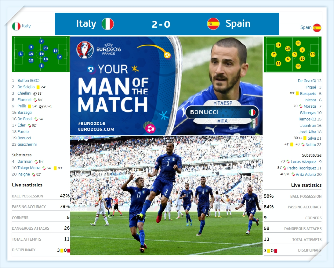Euro 2016 - y vs tay ban nha - du doan ti so - Italia vs Spain Line up - ket qua ti so - results_tin-toan-tap