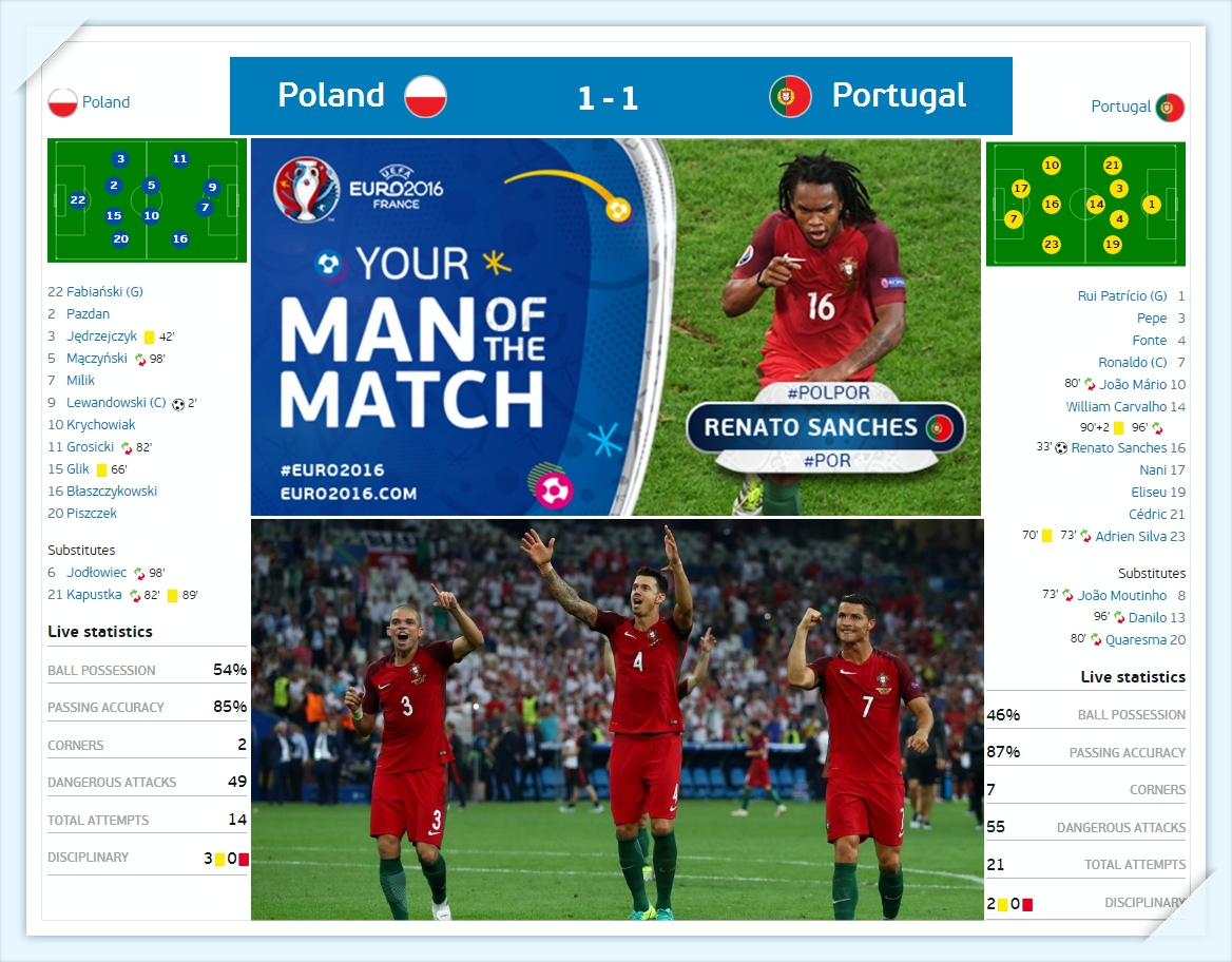 Euro 2016 - Ba lan vs BoDaoNha doi hinh du kien - Poland vs Portugal Lineup - Ti so tran dau_tin-toan-tap