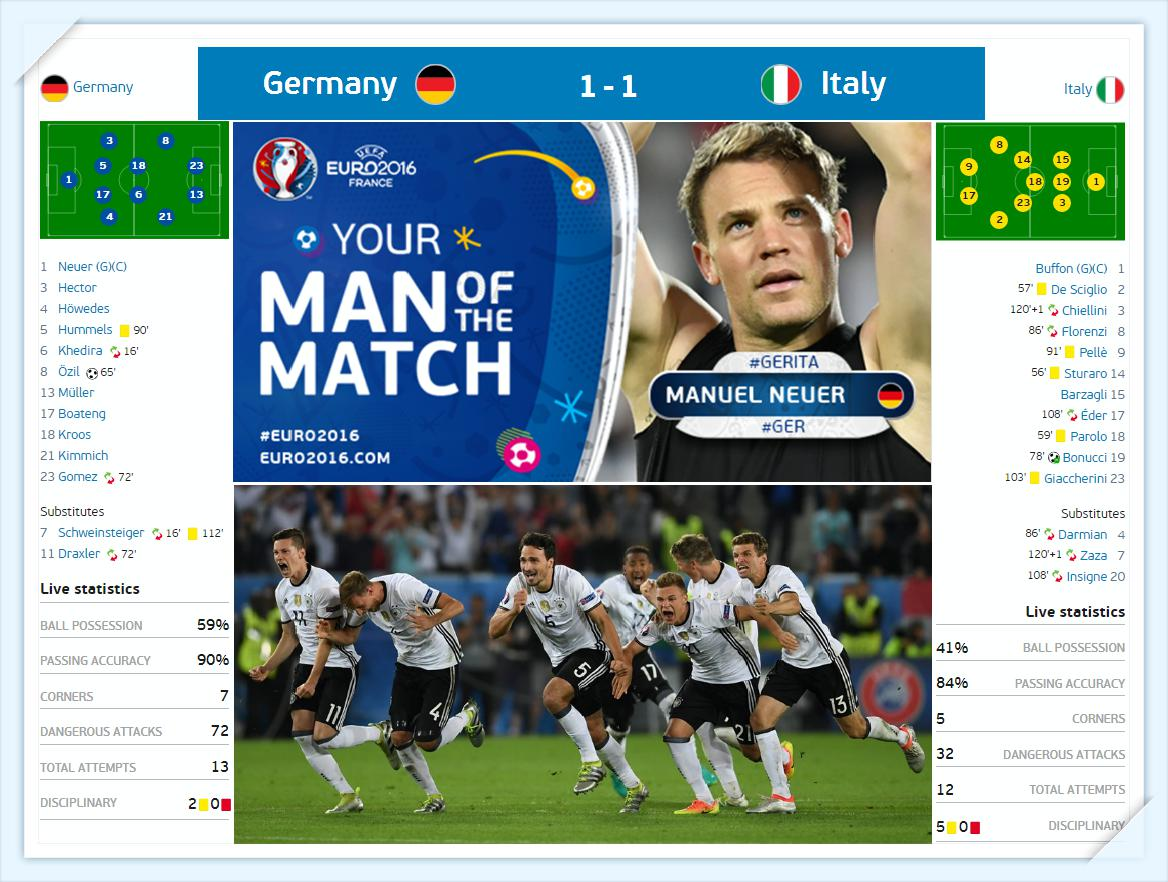Euro 2016 - Duc vs Y Doi hinh du kien - Germany vs Italy Line up - ket qua ti so