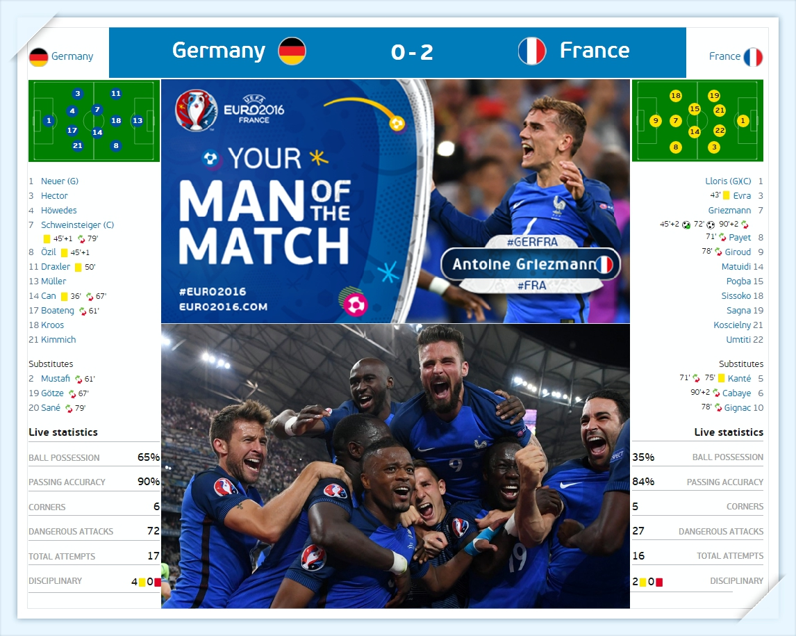 Euro 2016 - duc vs phap doi hinh du kien - Germany vs France Line up - Ket qua ti so