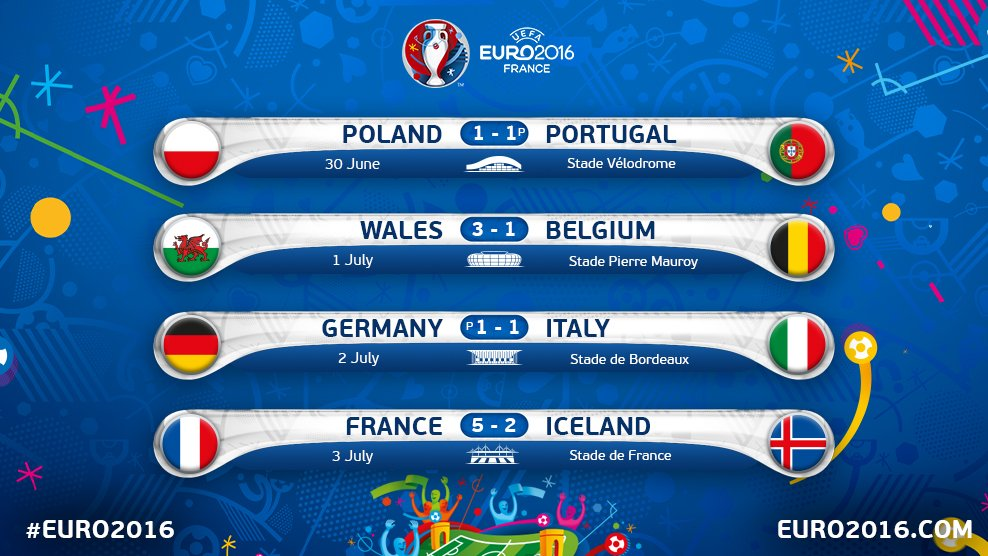 Euro 2016 - ket qua tu ket - quarter final Results