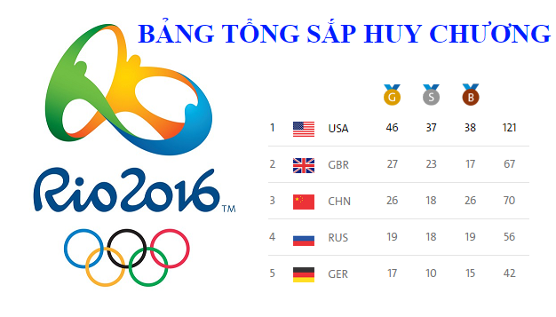 bang tong sap huy chuong Olympic Rio 2016 - Table Results Olympic Rio 2016